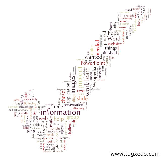 TagCloud of Learning Reflections
