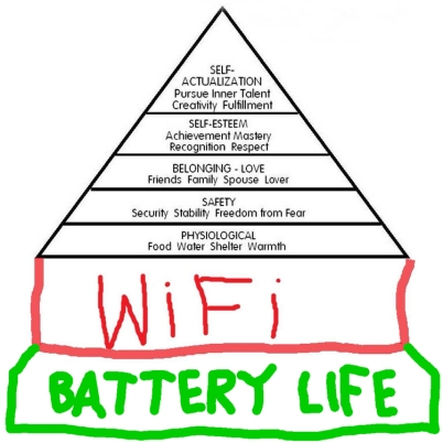 Maslow Hieracy with scribbled wifi and battery life at the base